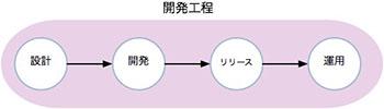 開発工程の図