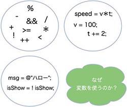 関数を使った式の図